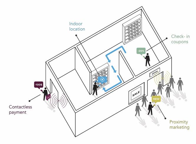 iBeacon interactief winkelen